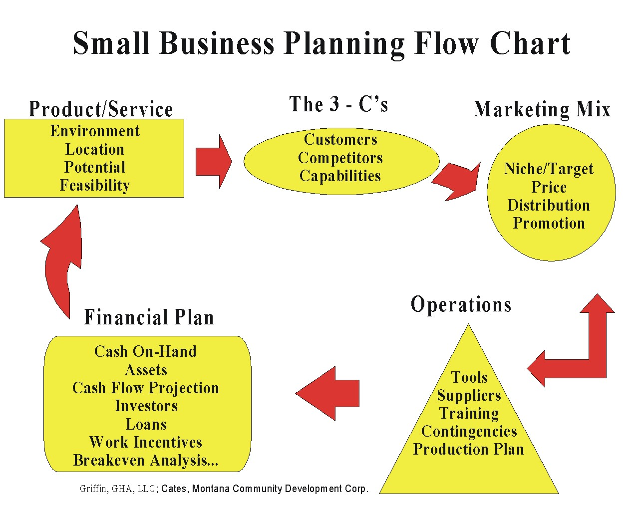 business law business plan Starting a new business or reviewing your existing business strategy a business plan allows you to outline your marketing strategy, as well as your company's.